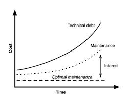 technical debt and maintenance